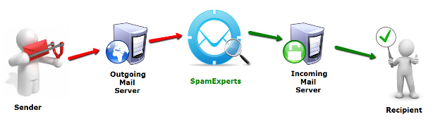 SpamExperts - Email Path